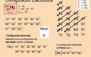 configuración electrónica del Plomo