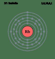 configuración electrónica del Rubidio