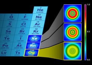 configuración electrónica del Xenón