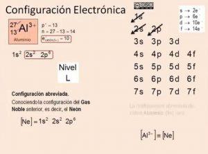 Configuracion electronica del aluminio