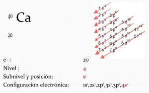 Configuracion electronica del calcio