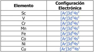 Ejemplos de configuracion electronica