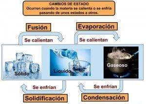 ¿Cómo se transforma la materia al estado gaseoso?