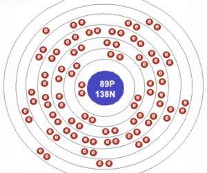 Configuración electrónica del Actinio