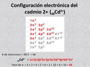Configuración Electrónica del Cadmio