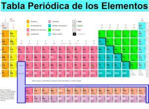 Características de la tabla periódica