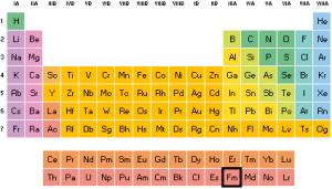 Configuración electrónica del Fermio