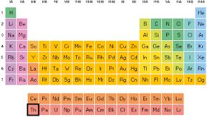 Propiedades químicas del Torio